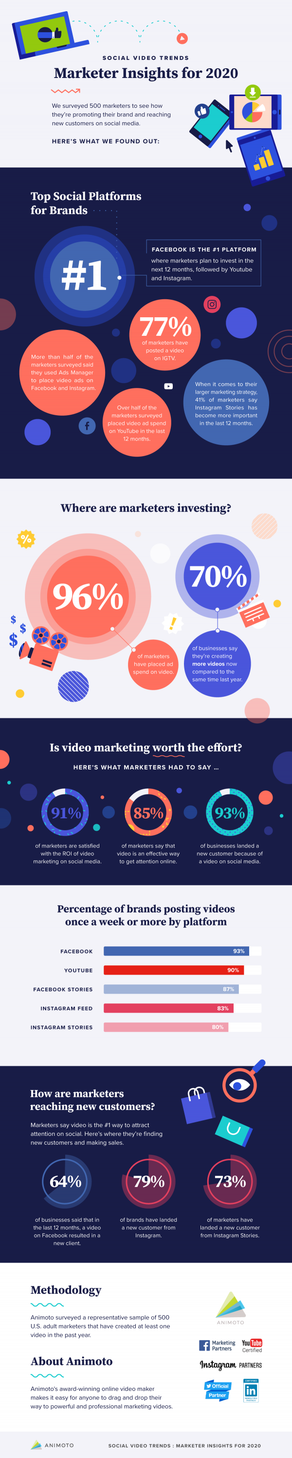 Animoto_MarketerInsightsFor2020_Infographic